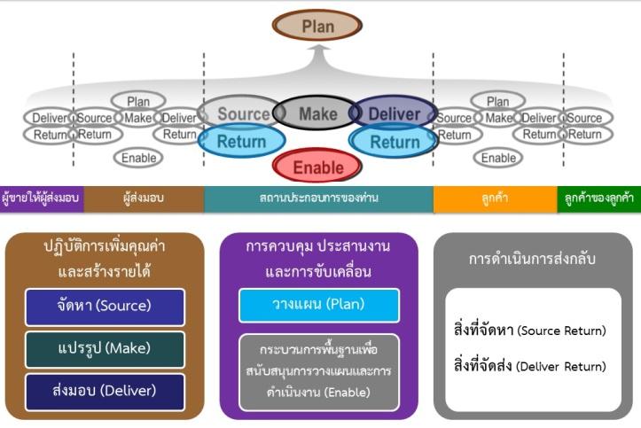 6 Process