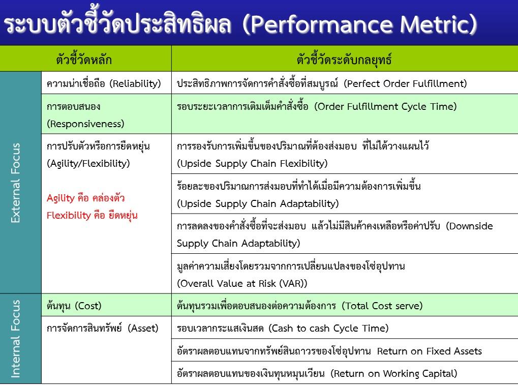 Core Metric