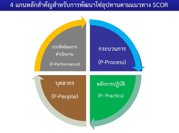 4Core-implement