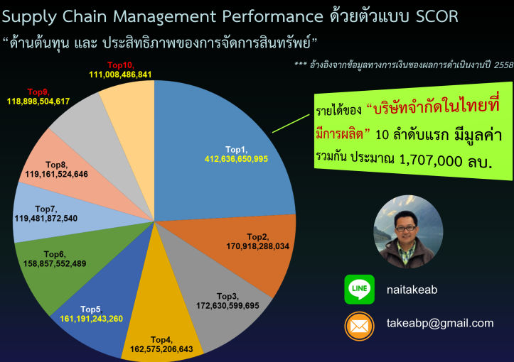 Top10-บจก การผลิต-Supplychain Performance-page1.png