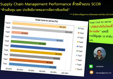 top10-%e0%b8%9a%e0%b8%88%e0%b8%81-%e0%b8%81%e0%b8%b2%e0%b8%a3%e0%b8%9c%e0%b8%a5%e0%b8%b4%e0%b8%95-supplychain-performance-page2