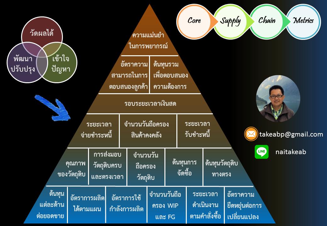 Core Supply Chain Metric